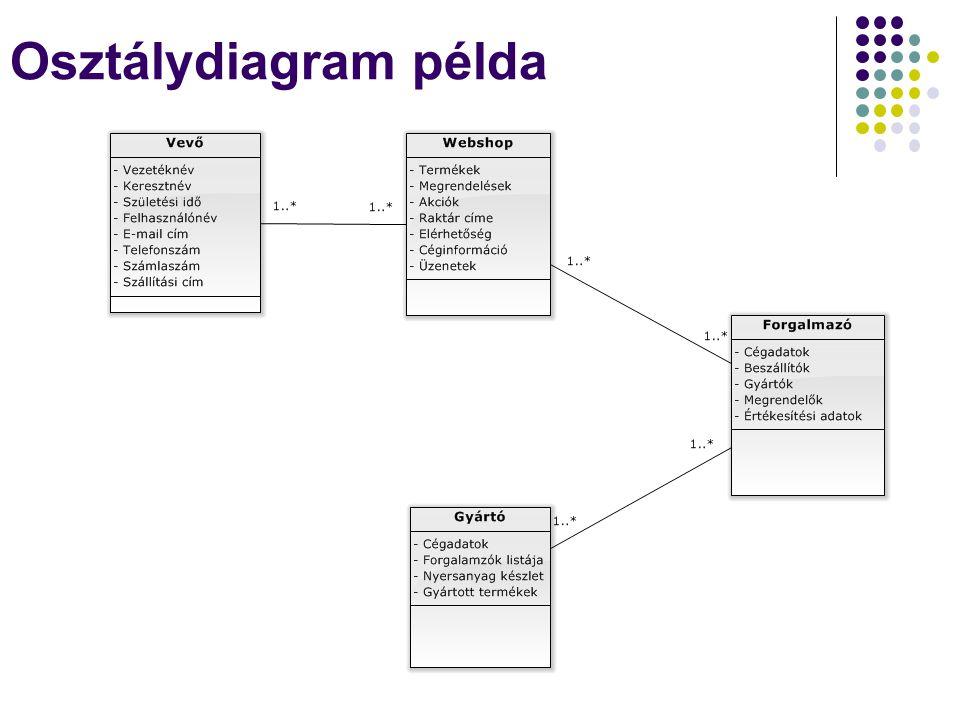 Osztálydiagram példa