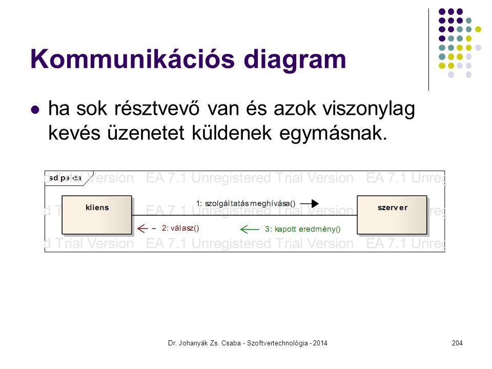 Kommunikációs diagram