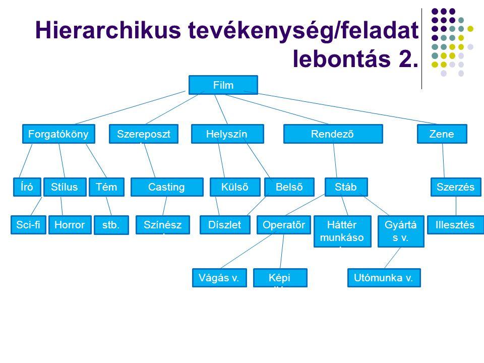 Hierarchikus tevékenység/feladat lebontás 2.