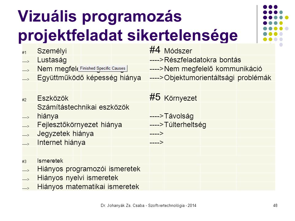 Vizuális programozás projektfeladat sikertelensége