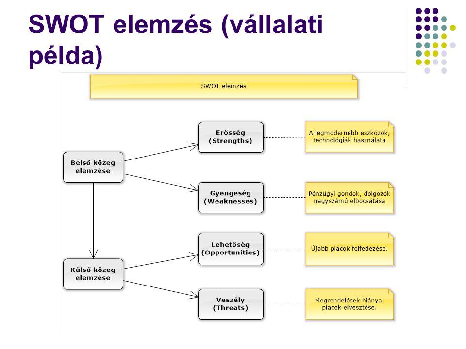 SWOT elemzés (vállalati példa)