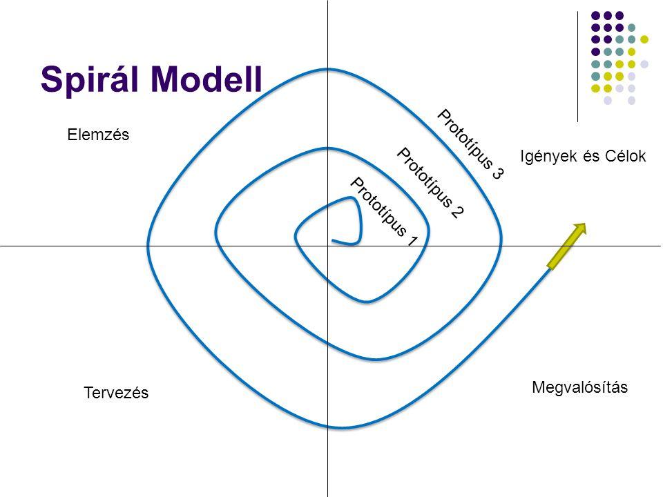 Spirál Modell Prototípus 3 Elemzés Igények és Célok Prototípus 2