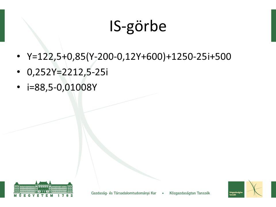 IS-görbe Y=122,5+0,85(Y-200-0,12Y+600)+1250-25i+500 0,252Y=2212,5-25i