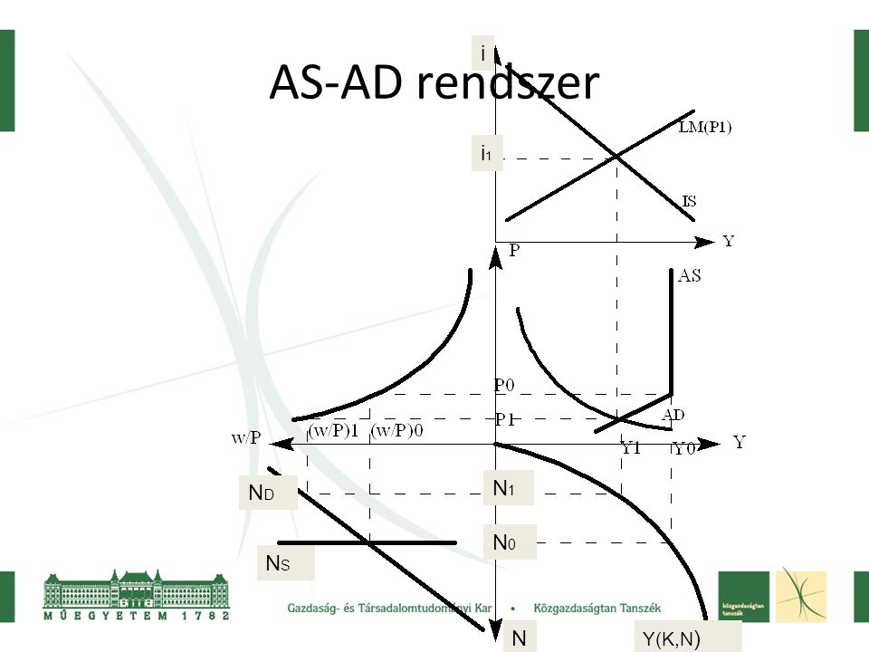 AS-AD rendszer i i1 ND N1 N0 NS N Y(K,N)