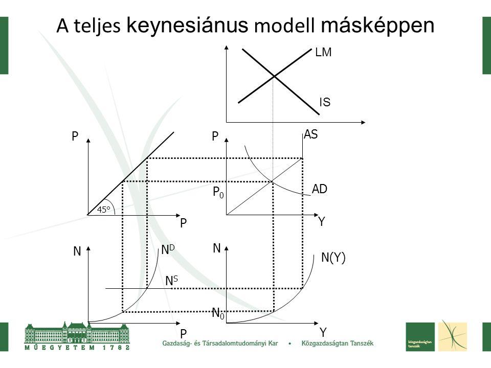 A teljes keynesiánus modell másképpen