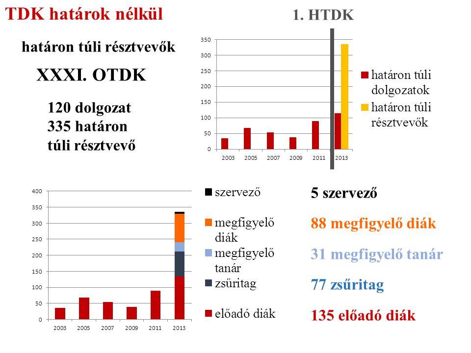 TDK határok nélkül XXXI. OTDK 1. HTDK határon túli résztvevők