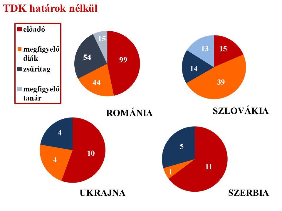 TDK határok nélkül SZLOVÁKIA ROMÁNIA UKRAJNA SZERBIA