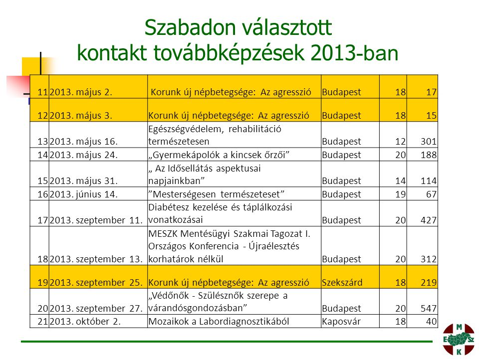 Szabadon választott kontakt továbbképzések 2013-ban