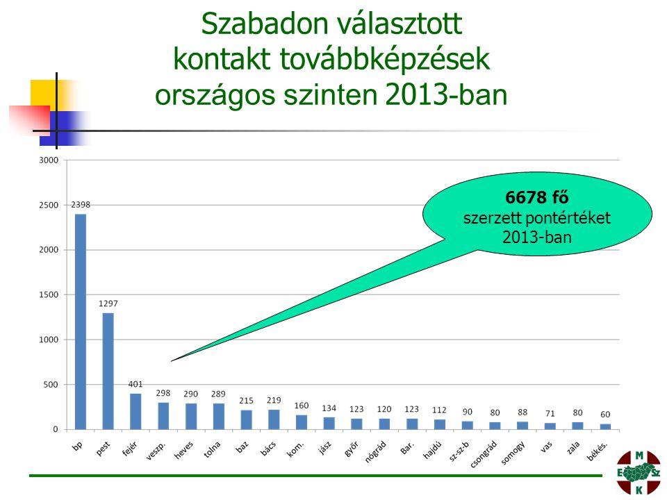Szabadon választott kontakt továbbképzések országos szinten 2013-ban