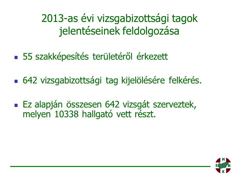 2013-as évi vizsgabizottsági tagok jelentéseinek feldolgozása