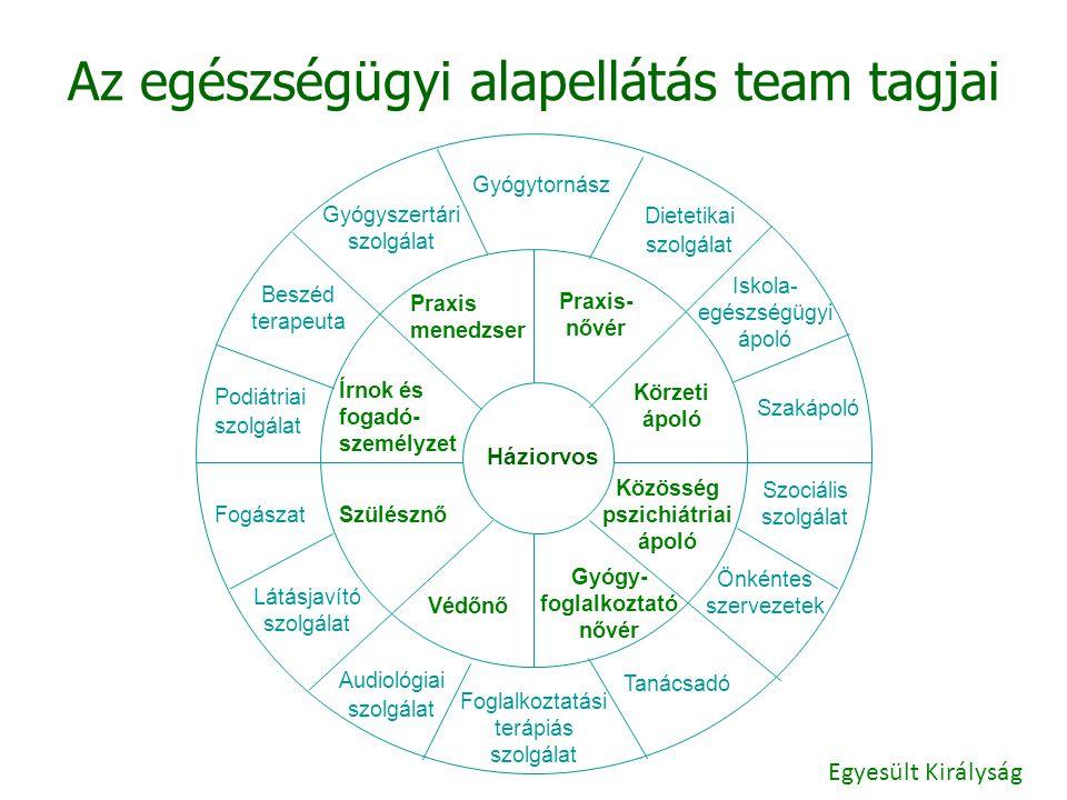 Az egészségügyi alapellátás team tagjai