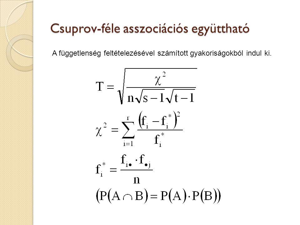 Csuprov-féle asszociációs együttható