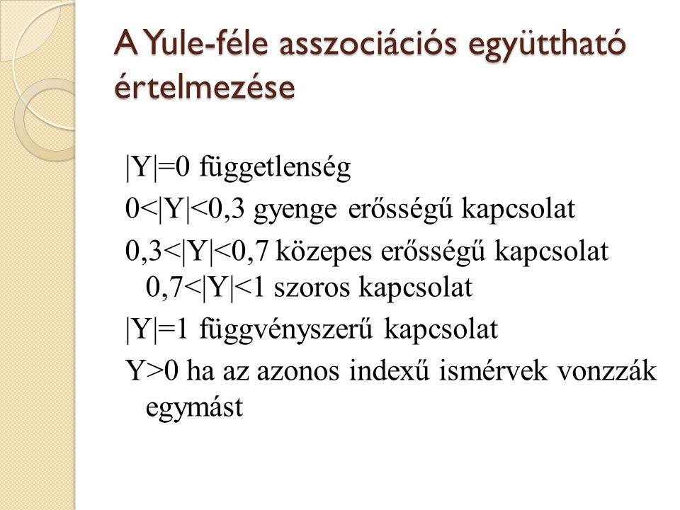 A Yule-féle asszociációs együttható értelmezése