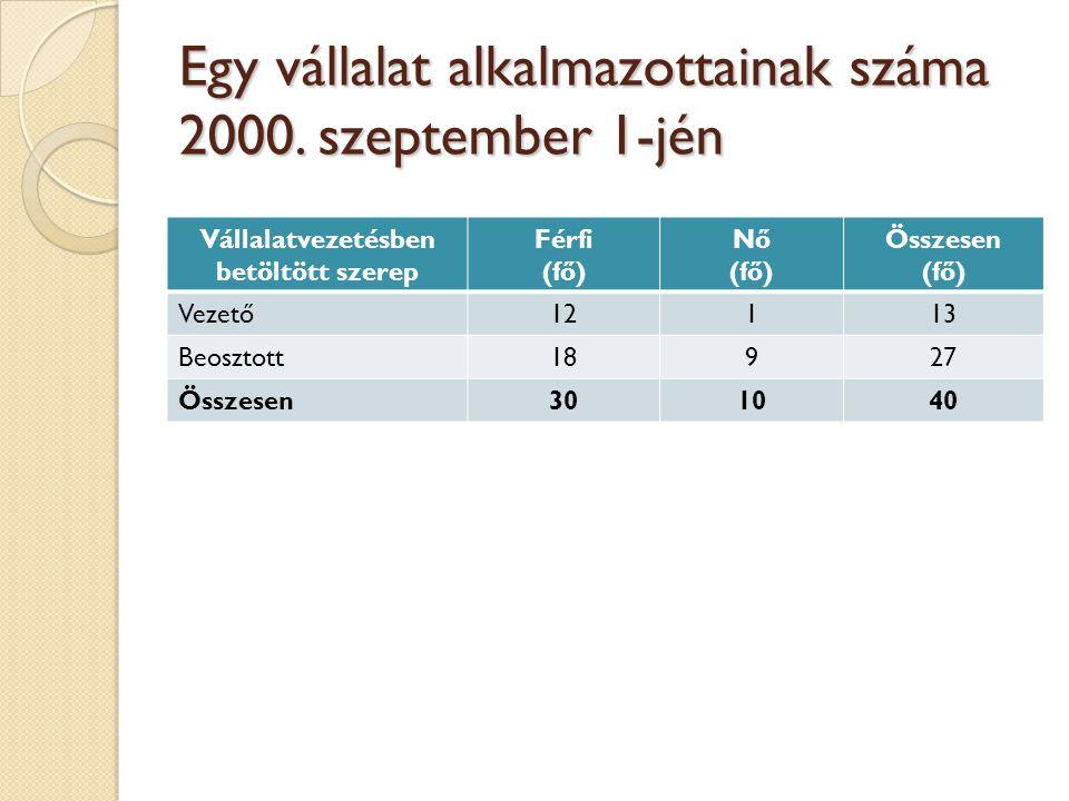 Egy vállalat alkalmazottainak száma 2000. szeptember 1-jén