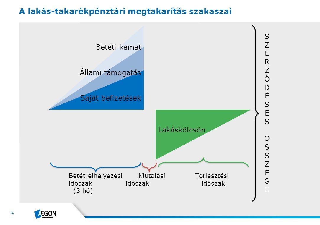 A lakás-takarékpénztári megtakarítás szakaszai