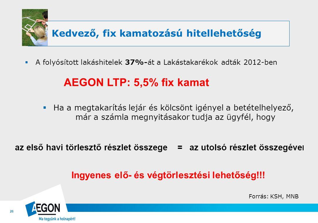 AEGON LTP: 5,5% fix kamat Kedvező, fix kamatozású hitellehetőség