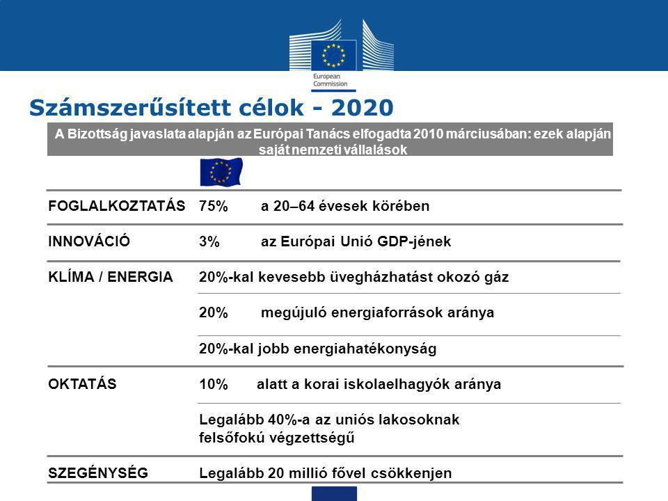 Számszerűsített célok - 2020