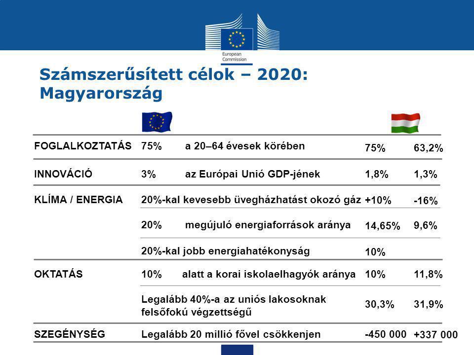 Számszerűsített célok – 2020: Magyarország