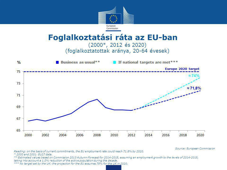 Foglalkoztatási ráta az EU-ban (2000