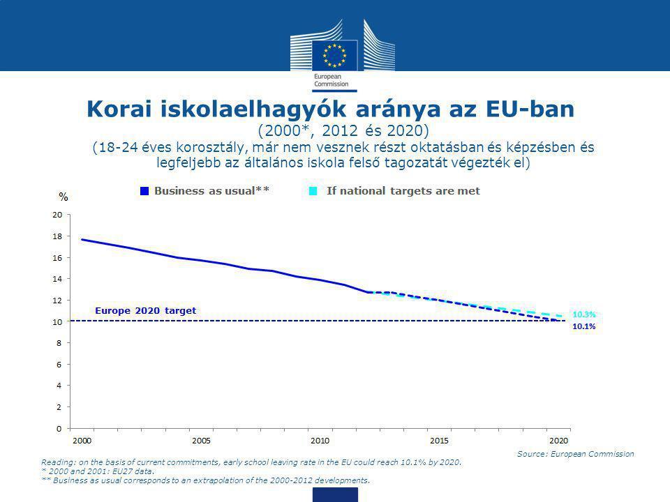 Korai iskolaelhagyók aránya az EU-ban (2000