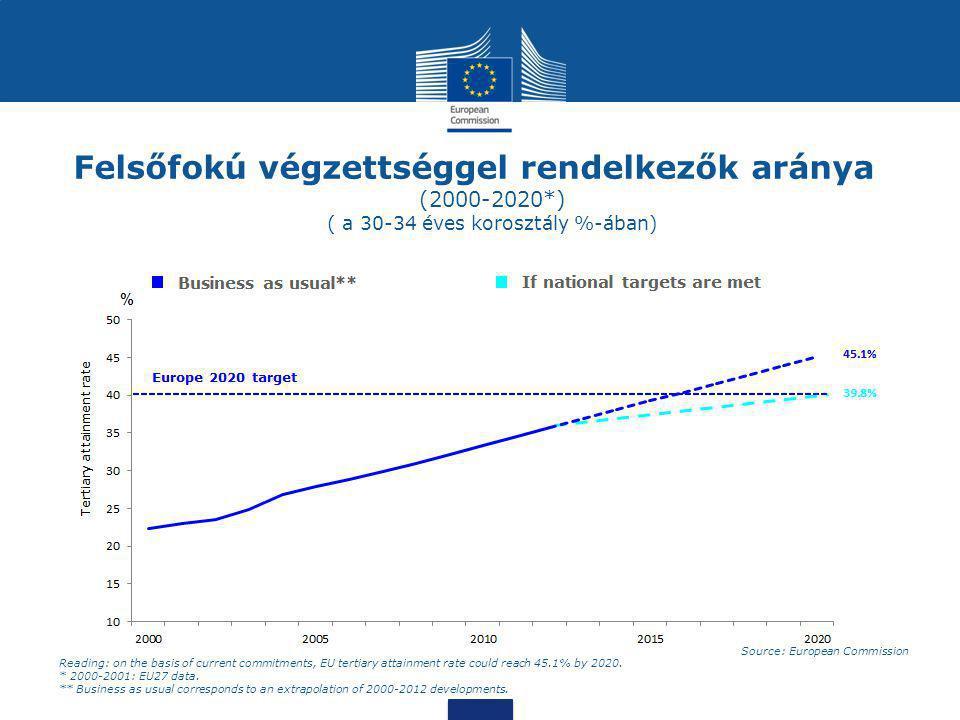 Felsőfokú végzettséggel rendelkezők aránya (2000-2020