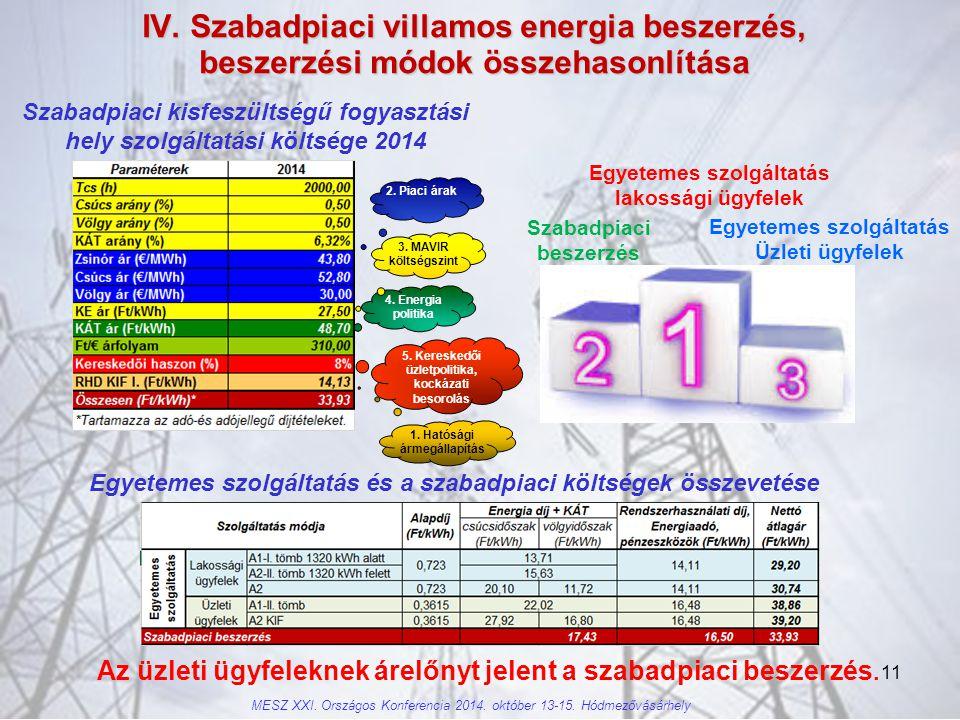 IV. Szabadpiaci villamos energia beszerzés, beszerzési módok összehasonlítása