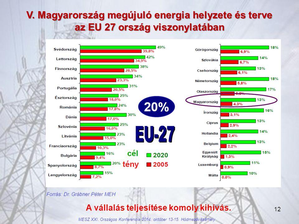 V. Magyarország megújuló energia helyzete és terve