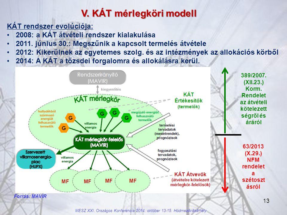 V. KÁT mérlegköri modell 63/2013 (X.29.) NFM rendelet a szétosztásról