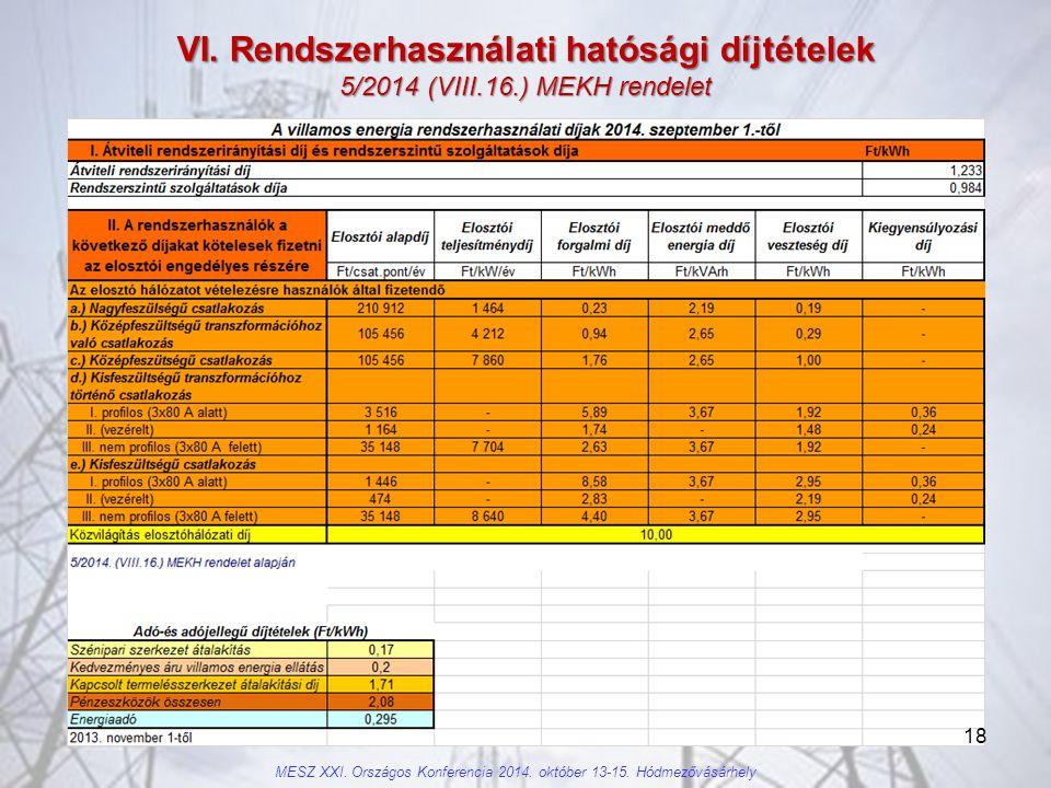 VI. Rendszerhasználati hatósági díjtételek