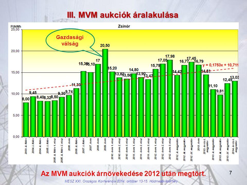 III. MVM aukciók áralakulása