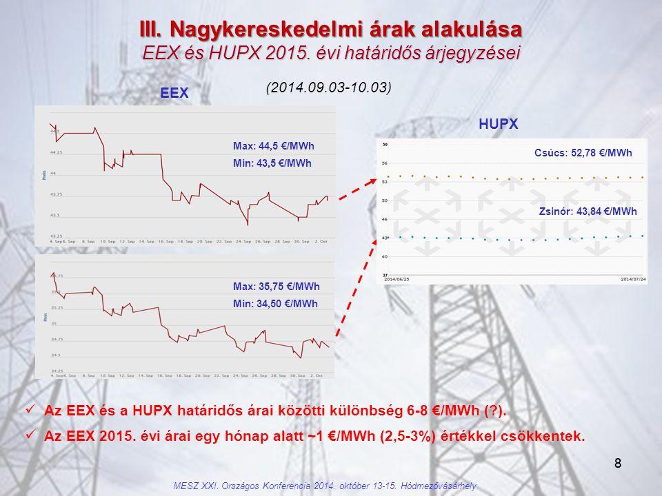 III. Nagykereskedelmi árak alakulása