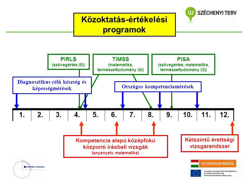 Közoktatás-értékelési programok
