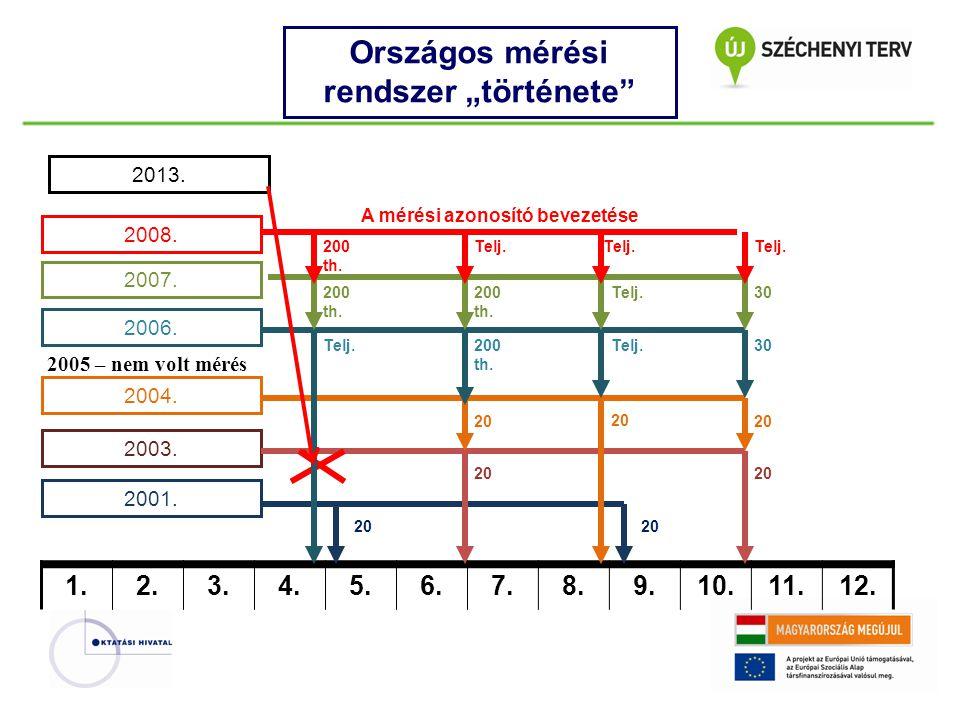 """Országos mérési rendszer """"története"""