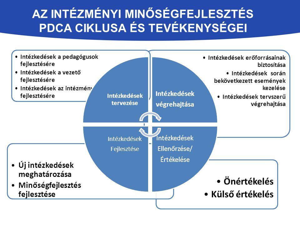 Az intézményi minőségfejlesztés PDCA ciklusa és tevékenységei