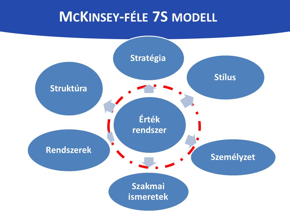 McKinsey-féle 7S modell
