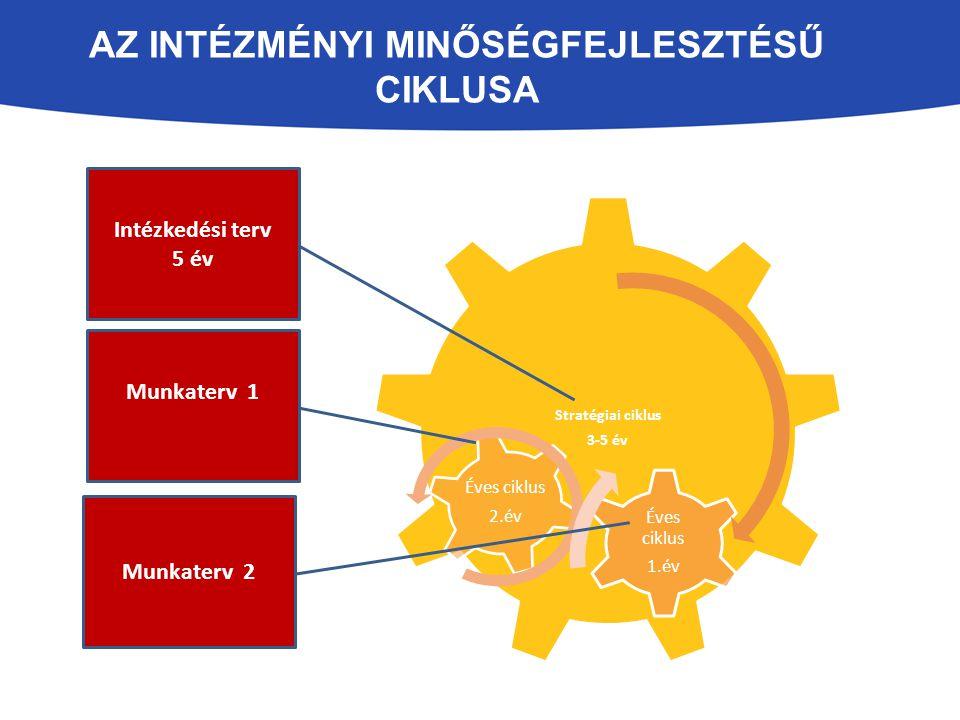 Az intézményi minőségfejlesztésű Ciklusa