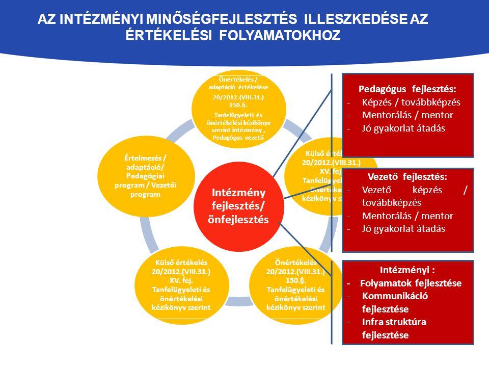Az intézményi minőségfejlesztés illeszkedése az Értékelési folyamatokhoz