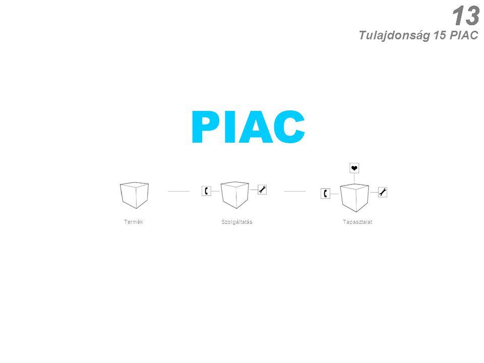13 13 Tulajdonság 15 PIAC PIAC Termék Tapasztalat Szolgáltatás 13