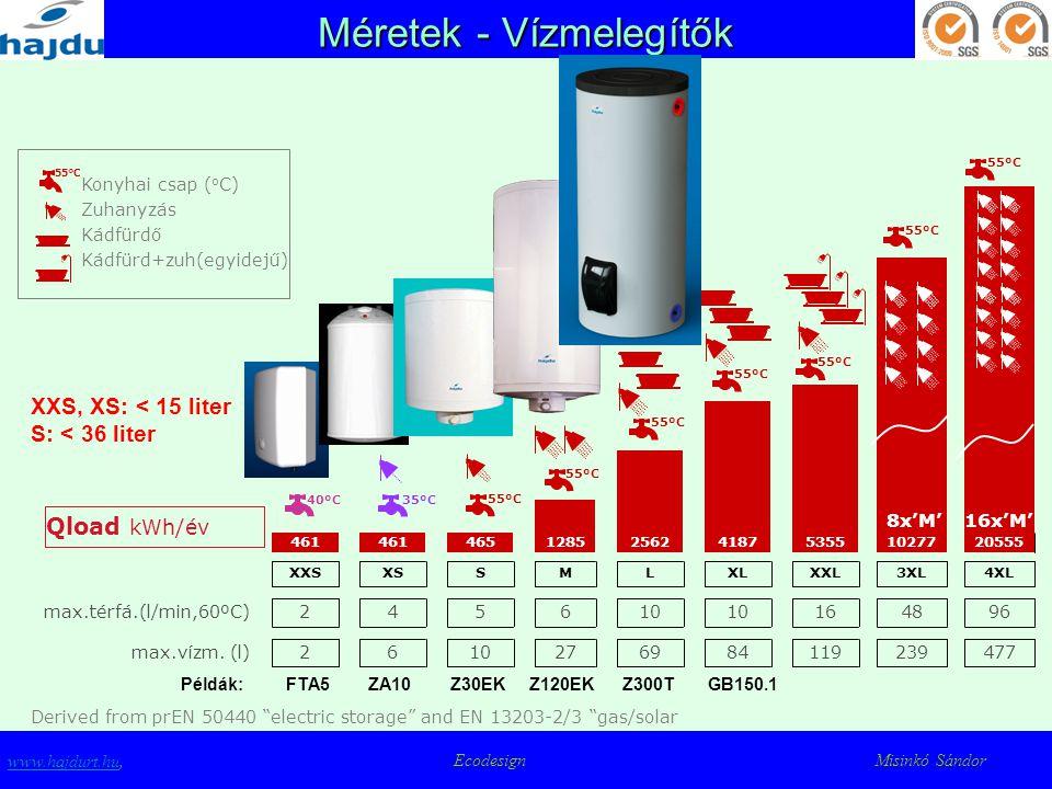 Méretek - Vízmelegítők