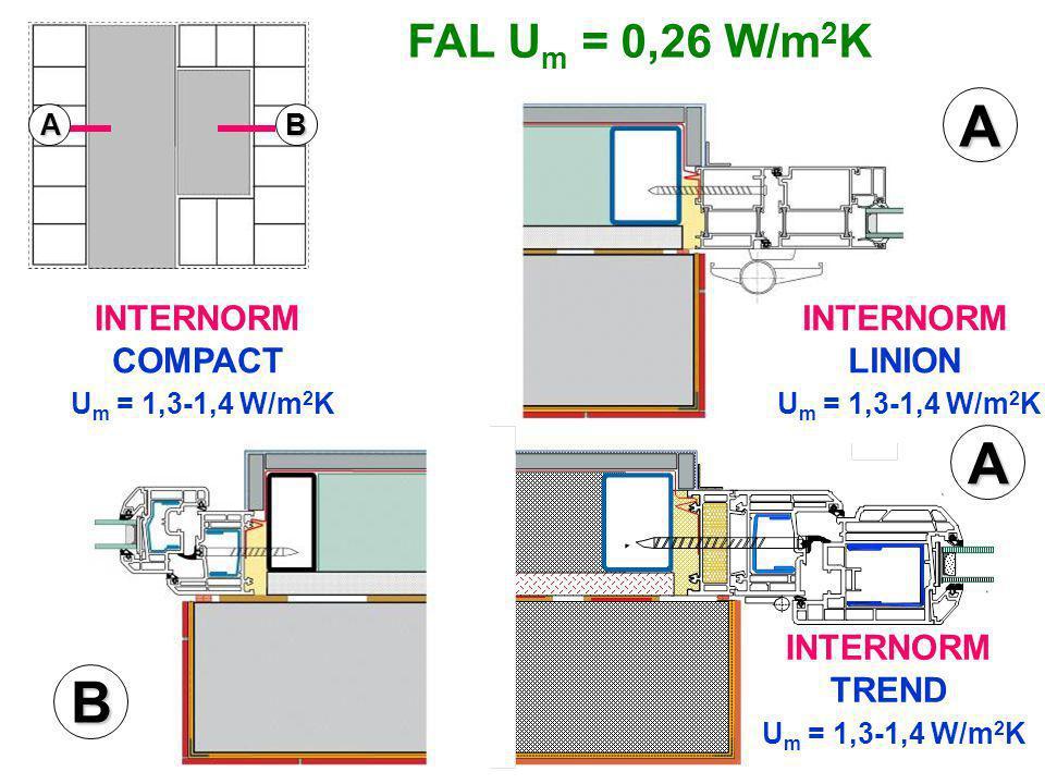 A A B FAL Um = 0,26 W/m2K INTERNORM LINION Um = 1,3-1,4 W/m2K