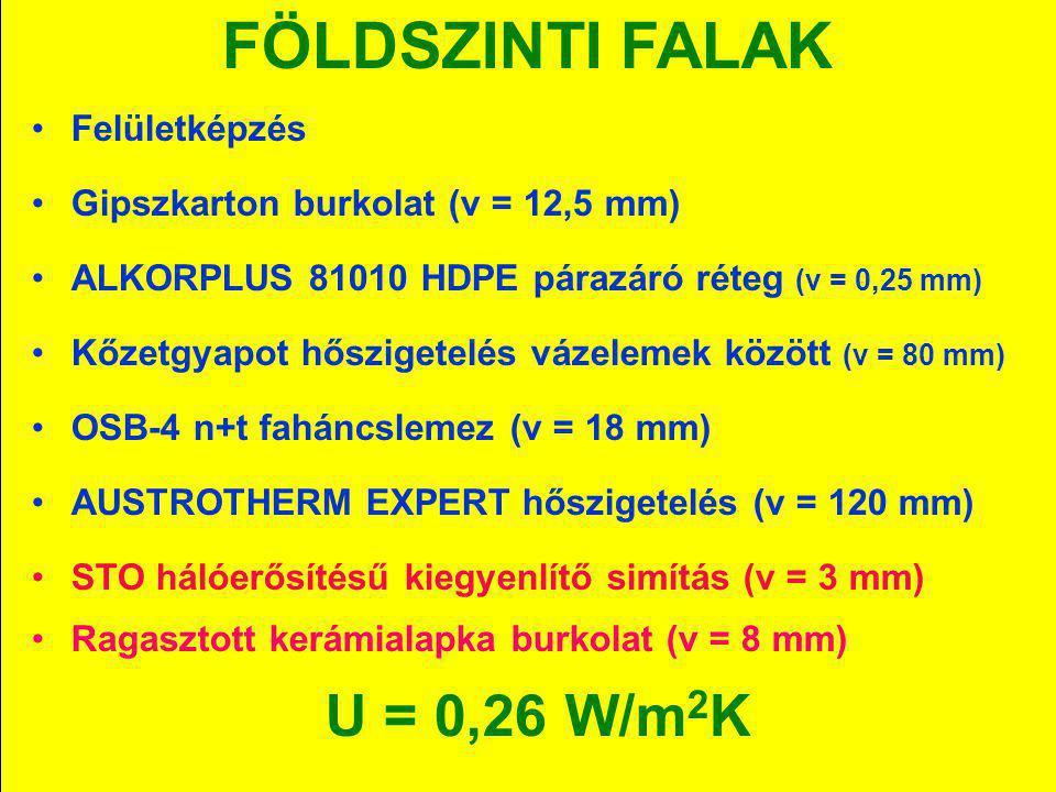FÖLDSZINTI FALAK Felületképzés Gipszkarton burkolat (v = 12,5 mm)