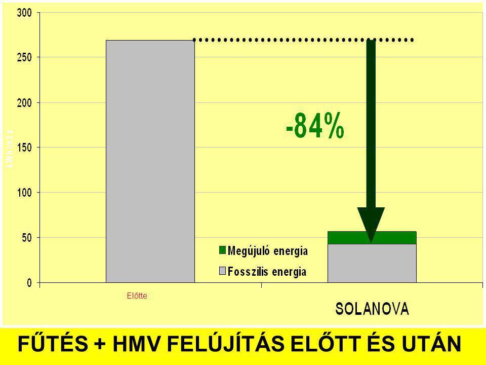 FŰTÉS + HMV FELÚJÍTÁS ELŐTT ÉS UTÁN