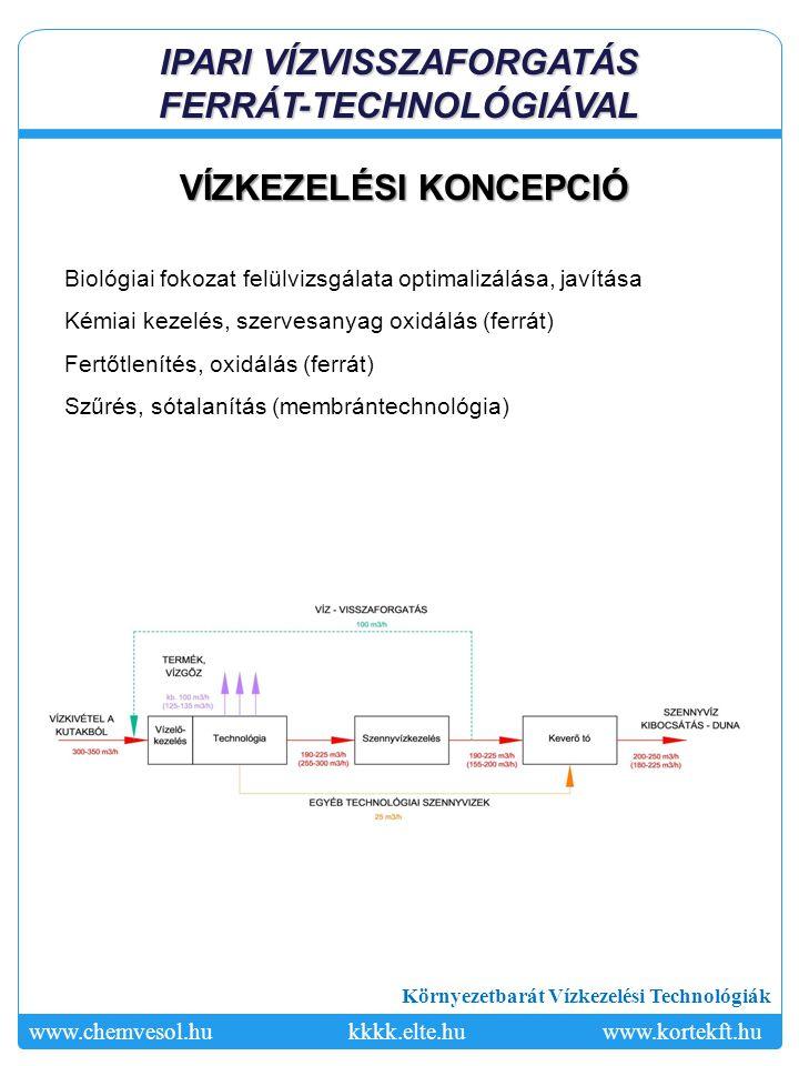 IPARI VÍZVISSZAFORGATÁS FERRÁT-TECHNOLÓGIÁVAL VÍZKEZELÉSI KONCEPCIÓ
