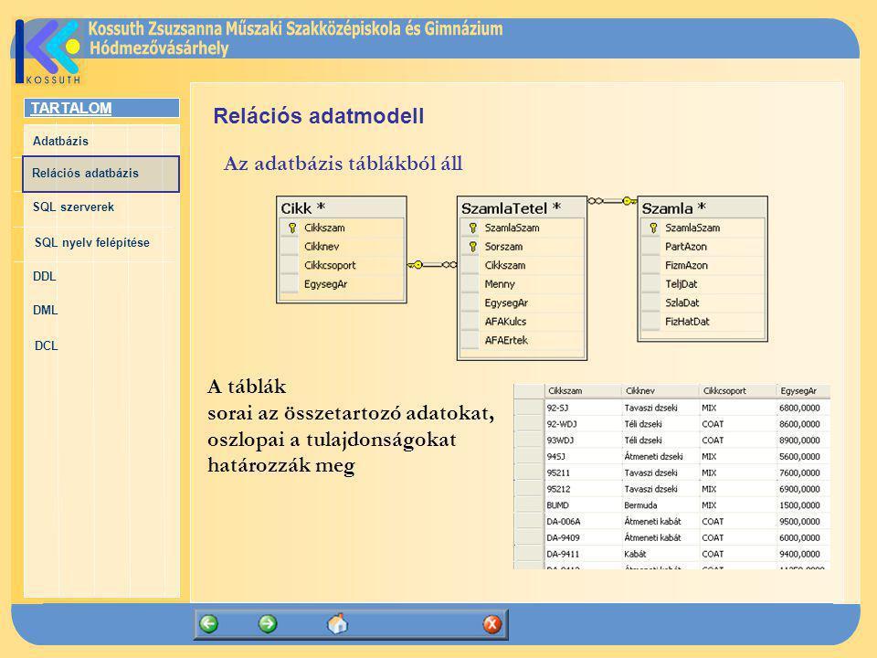 Relációs adatmodell Az adatbázis táblákból áll. A táblák. sorai az összetartozó adatokat, oszlopai a tulajdonságokat.