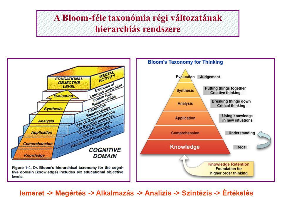 A Bloom-féle taxonómia régi változatának hierarchiás rendszere