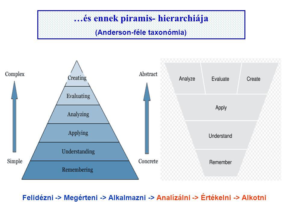 …és ennek piramis- hierarchiája (Anderson-féle taxonómia)
