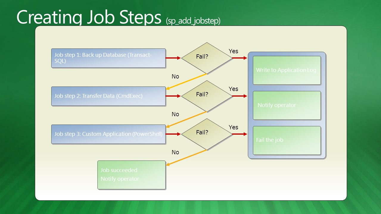 Creating Job Steps (sp_add_jobstep)