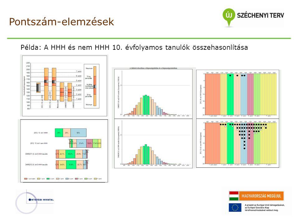 Pontszám-elemzések Példa: A HHH és nem HHH 10. évfolyamos tanulók összehasonlítása