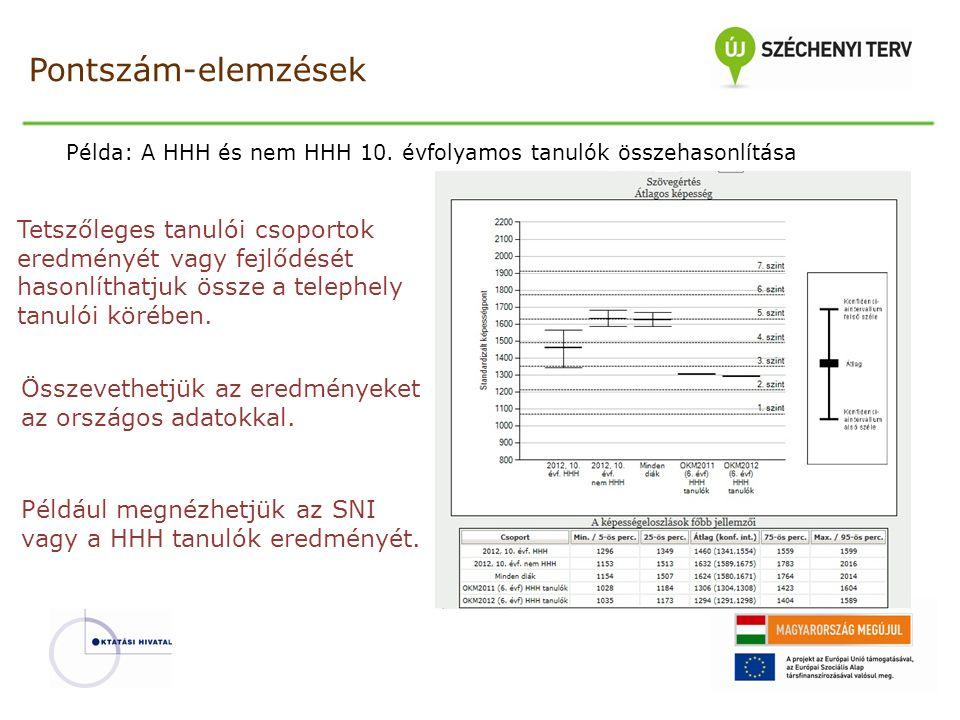 Pontszám-elemzések Példa: A HHH és nem HHH 10. évfolyamos tanulók összehasonlítása.