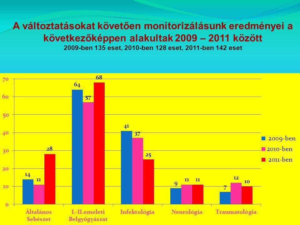 2009-ben 135 eset, 2010-ben 128 eset, 2011-ben 142 eset